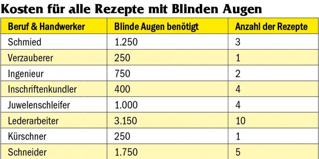 Wow Währungen In Legion Kuriose Münze Uraltes Mana Blindes Auge