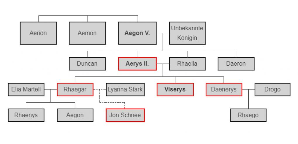 Stammbaum Got Targaryen