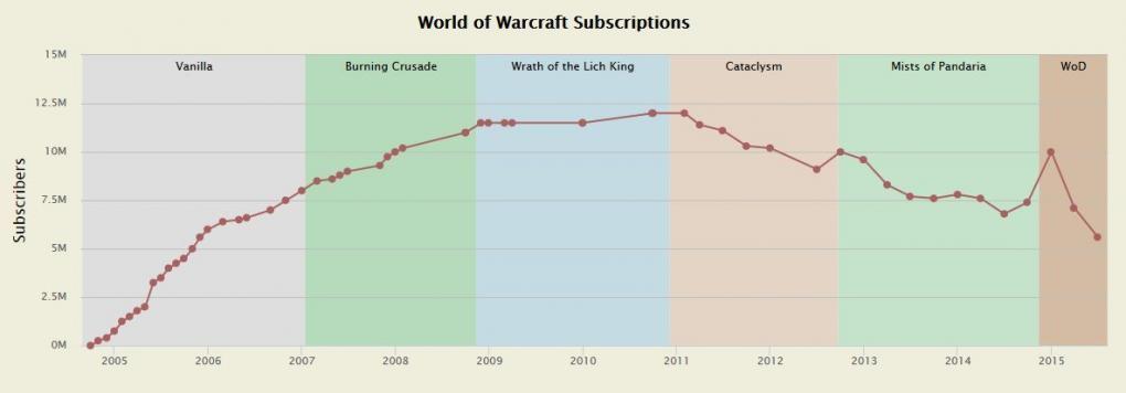WoW: Abonnentenzahlen liegen womöglich nur knapp über 2