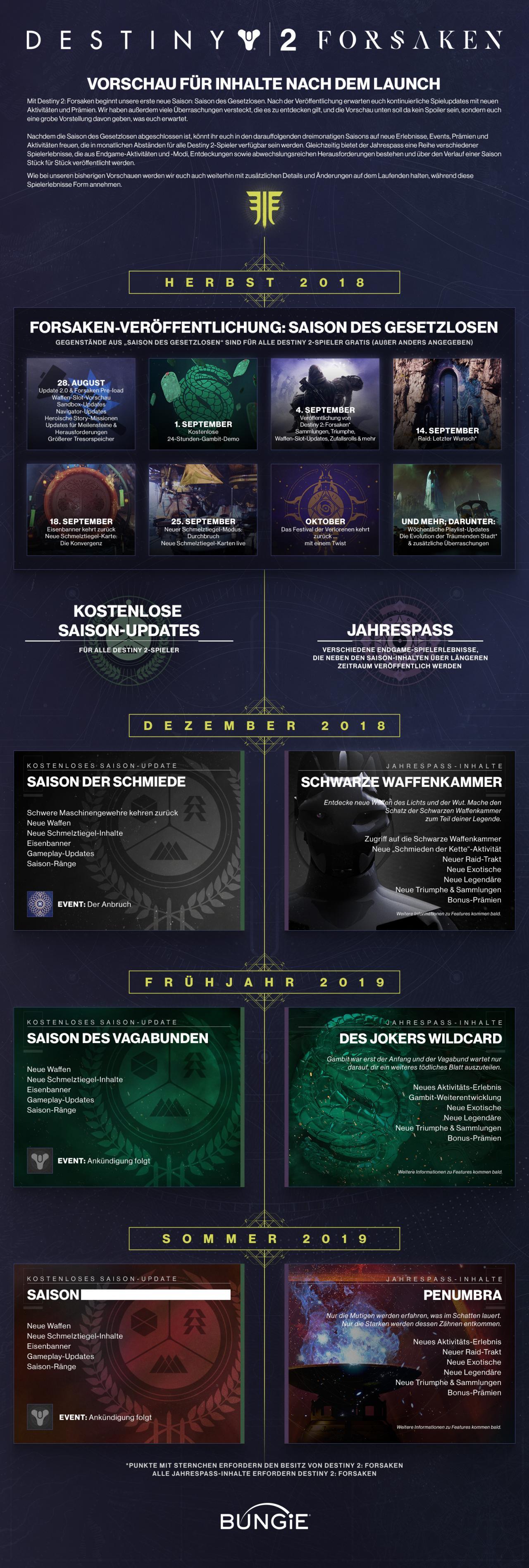 Destiny 2 Raid Karte.Destiny 2 Das Bieten Die Schwarze Waffenkammer Jokers Wildcard Und