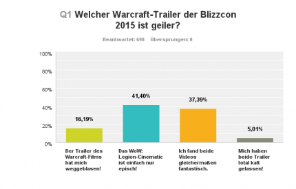 Warcraft: The Beginning oder World of Warcraft: Legion - welchenTrailer fandet ihr geiler?