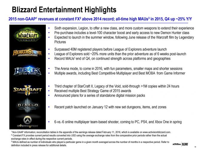 Activision Blizzard: Highlights des 4. Quartalsberichts 2015