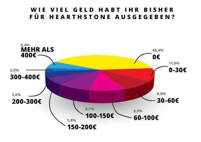 hearthstone so viel geld gebt ihr f r hearthstone aus umfrageauswertung. Black Bedroom Furniture Sets. Home Design Ideas