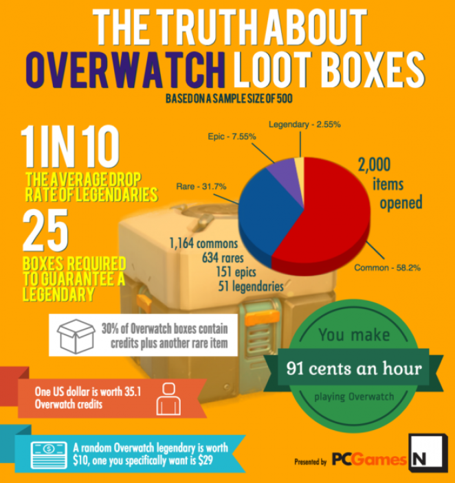 [Image: overwatch-lootboxen-buffed.png]