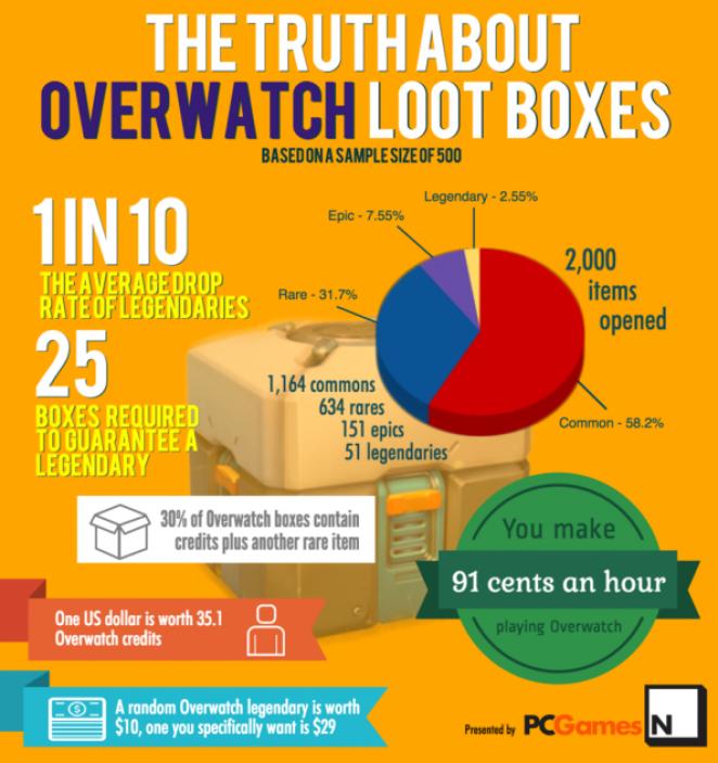 Infografik: Die Wahrheit über Overwatch-Lootboxen.