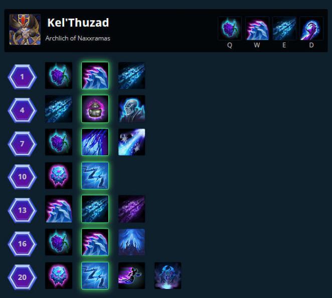 Kel Thuzad Build Hots