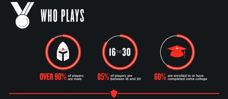 league of legends statistik
