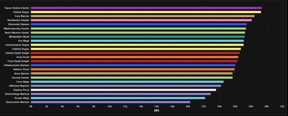 WoW: DpS-Rangliste im Ewigen Palast - Shadow in der ersten